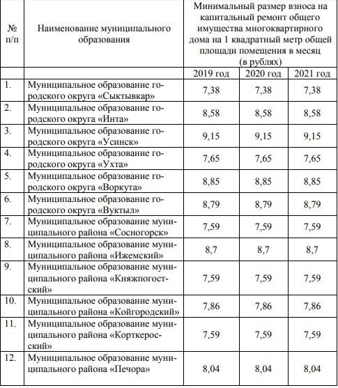 некоммерческая организация республики коми фонд капитального ремонта