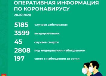 Официальная информация по Республике Коми по ситуации с коронавирусом на 28 июля