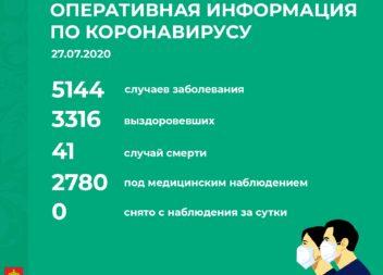 Официальная информация по Республике Коми по ситуации с коронавирусом на 27 июля