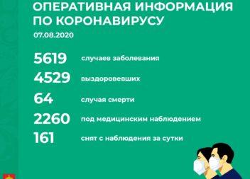 Официальная информация по Республике Коми по ситуации с коронавирусом на 7 августа